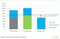 Energetische Performance unterschiedlicher Versorgungsvarianten